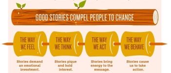 Storytelling I