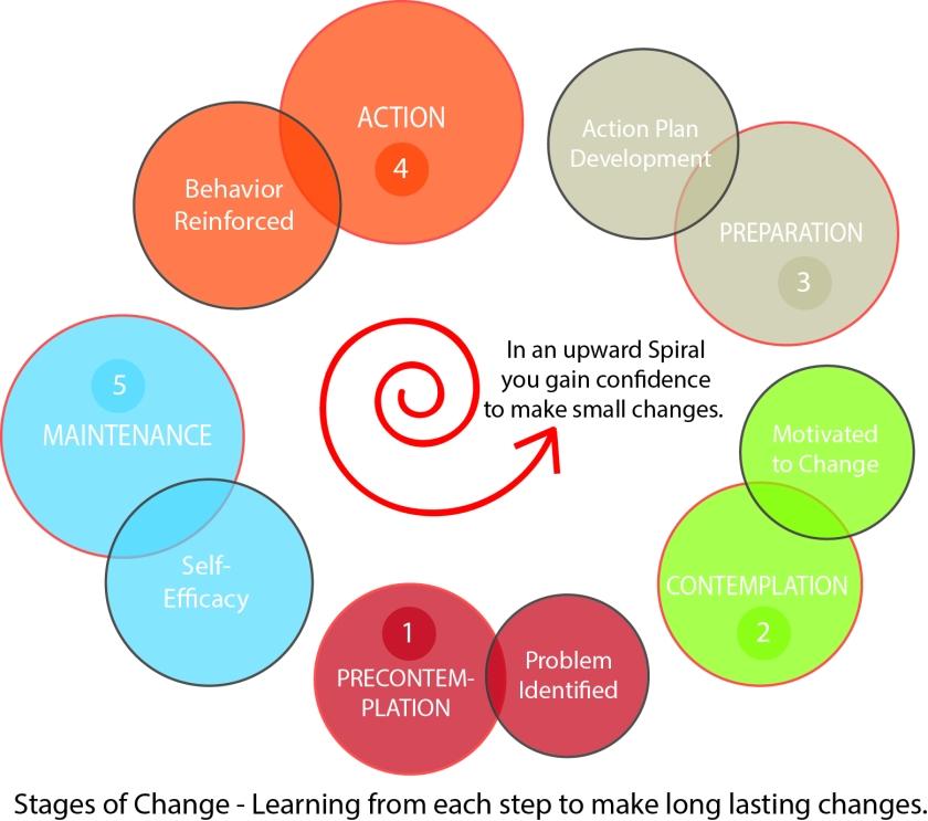 trantheoreticalmodel-stagesofchange2